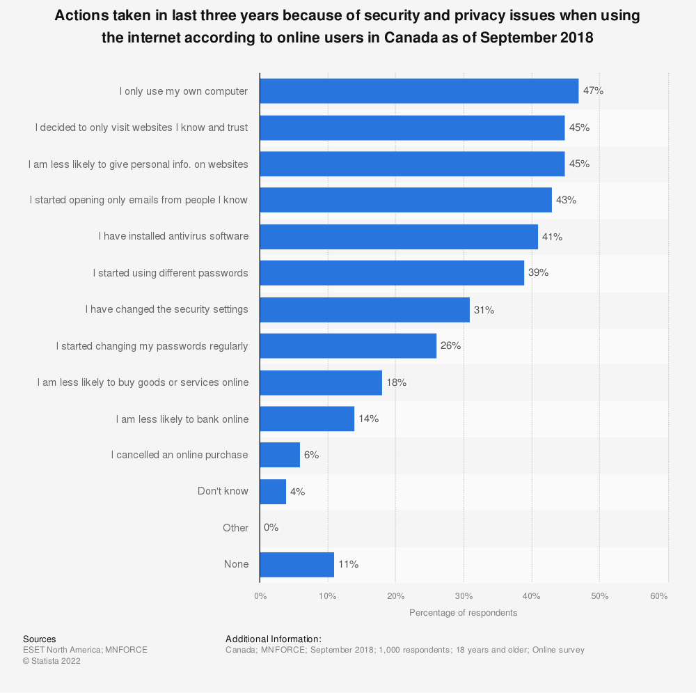 Statistic: Actions taken in last three years because of security and privacy issues when using the internet according to online users in Canada as of September 2018 | Statista