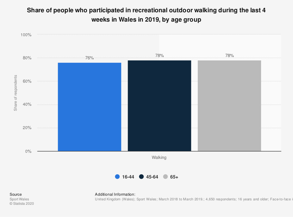 Statistic: Share of people who participated in recreational outdoor walking during the last 4 weeks in Wales in 2019, by age group | Statista