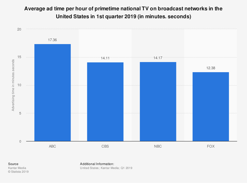 Statistic: Average ad time per hour of primetime national TV on broadcast networks in the United States in 1st quarter 2019 (in minutes. seconds)  | Statista