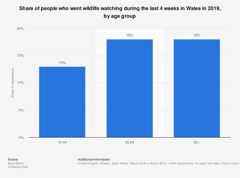 Statistic: Share of people who went wildlife watching during the last 4 weeks in Wales in 2019, by age group | Statista