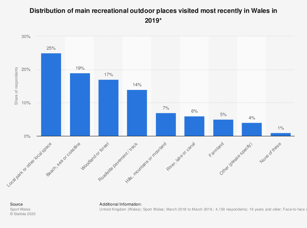Statistic: Distribution of main recreational outdoor places visited most recently in Wales in 2019* | Statista