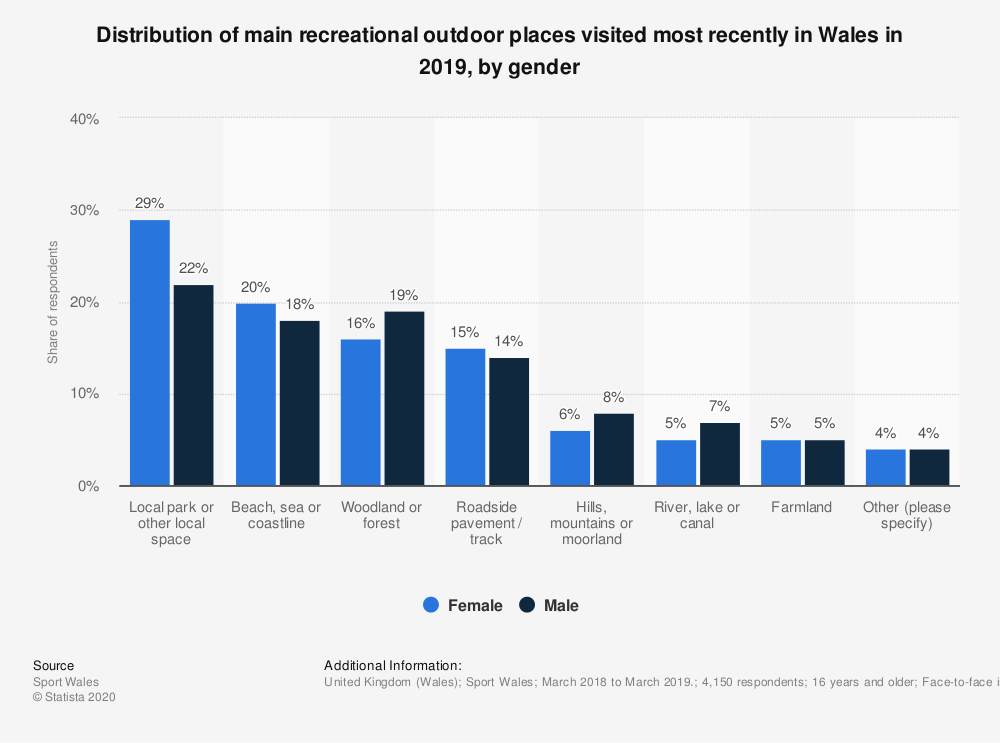 Statistic: Distribution of main recreational outdoor places visited most recently in Wales in 2019, by gender | Statista