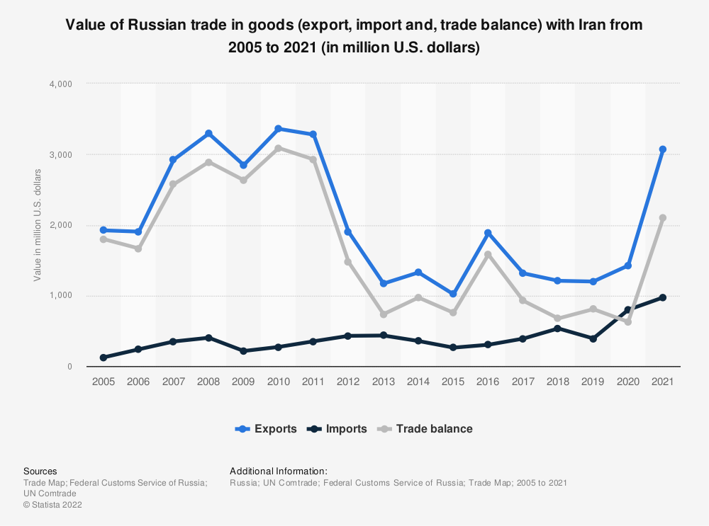 Statistic: Value of Russian trade in goods (export, import and, trade balance) with Iran from 2005 to 2019* (in million U.S. dollars) | Statista
