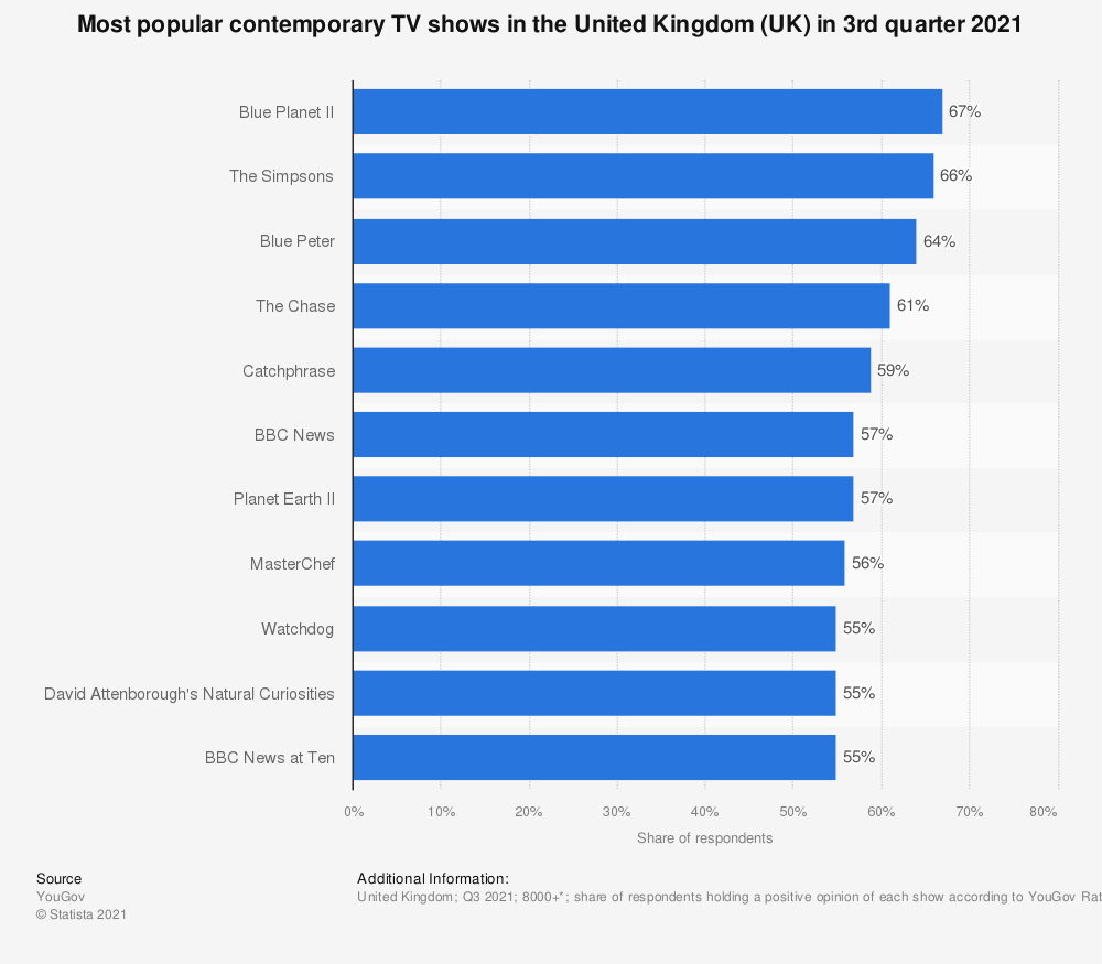 Statistic: Most popular contemporary TV shows in the United Kingdom (UK) in the 1st quarter 2021 | Statista