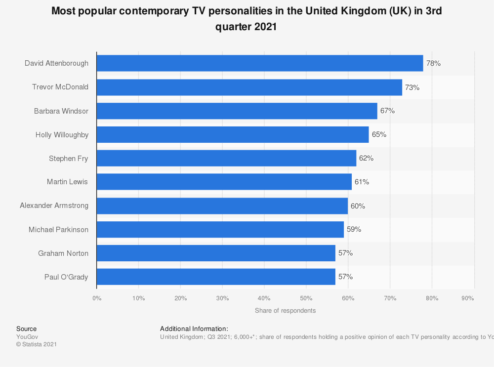 Statistic: Most popular contemporary TV personalities in the United Kingdom (UK) as of December 2019 | Statista
