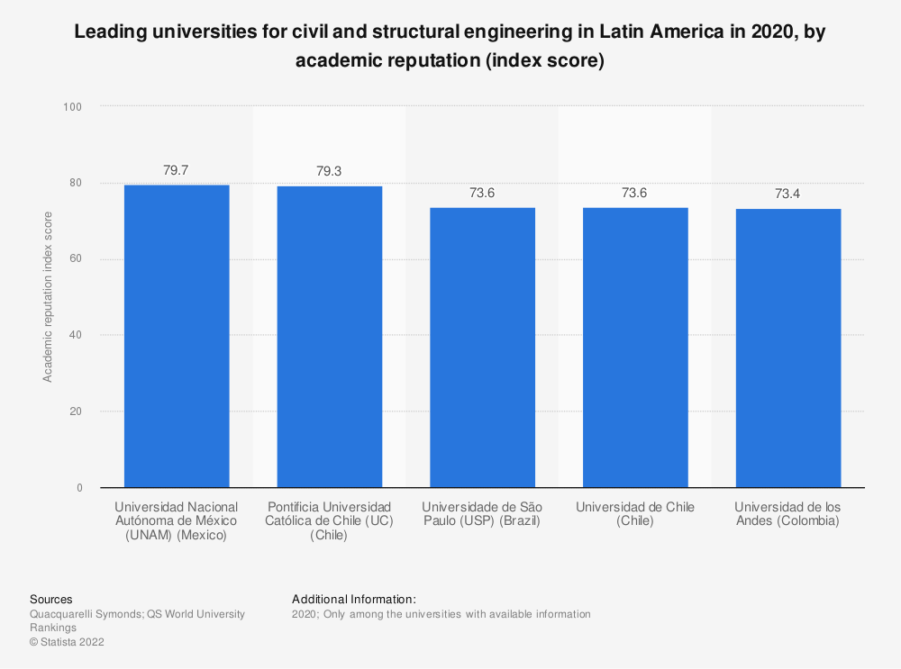 Statistic: Leading universities for civil and structural engineering in Latin America in 2020, by academic reputation (index score) | Statista