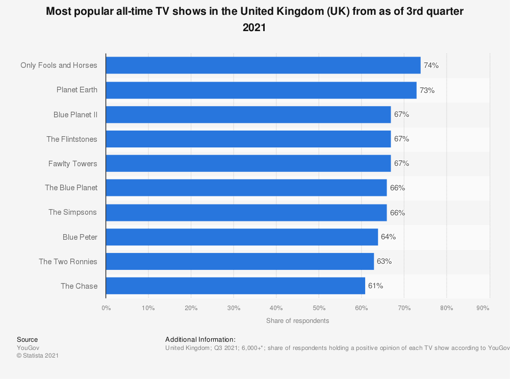 Statistic: Most popular all-time TV shows in the United Kingdom (UK) from in the 1st quarter 2021   Statista