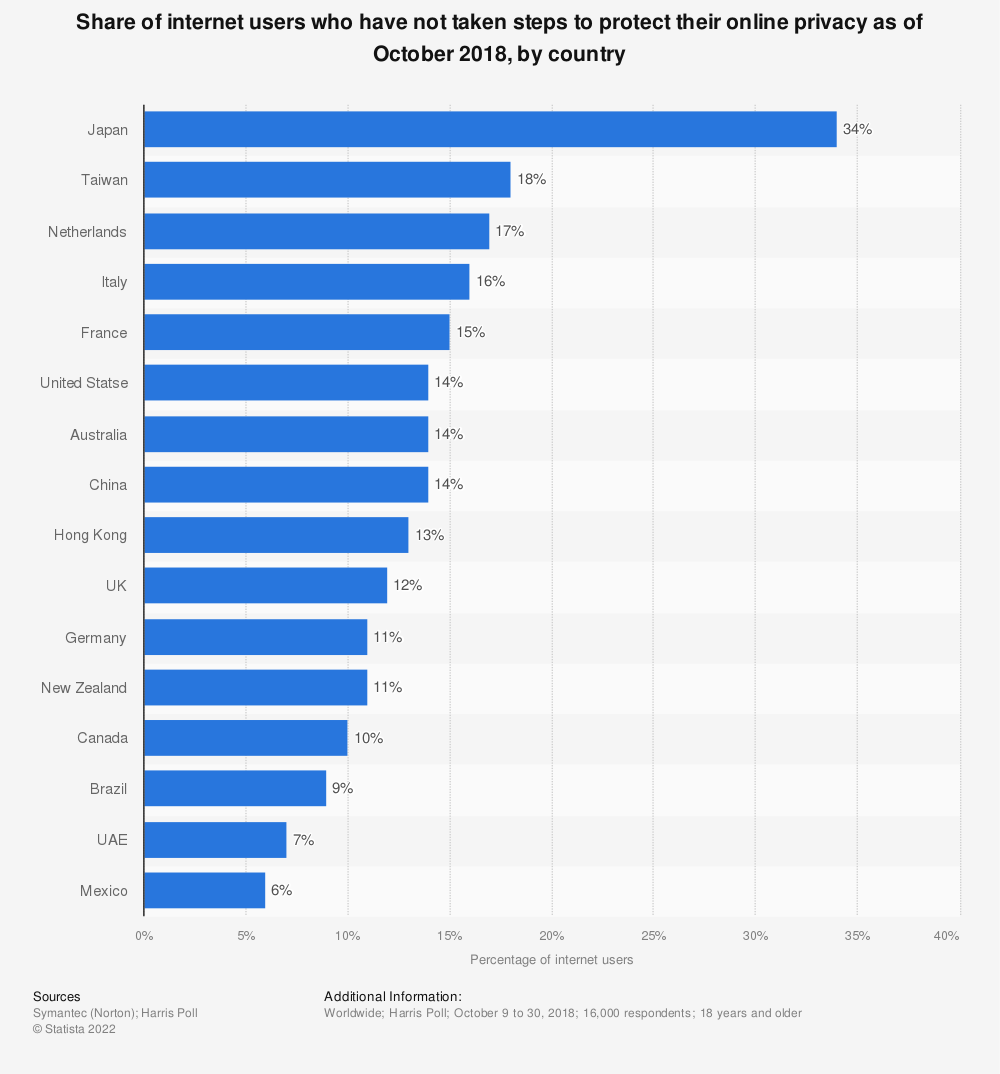 Statistic: Share of internet users who have not taken steps to protect their online privacy as of October 2018, by country | Statista