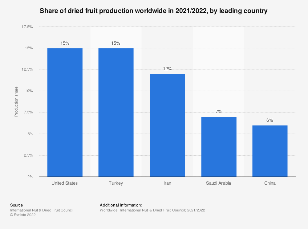 Statistic: Share of dried fruit production worldwide in 2020/2021, by leading country  | Statista