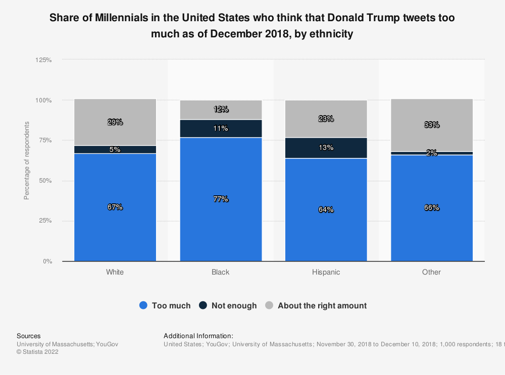 Statistic: Share of Millennials in the United States who think that Donald Trump tweets too much as of December 2018, by ethnicity | Statista