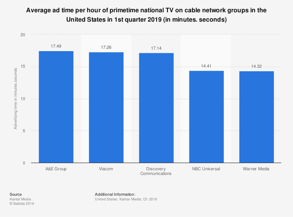 Statistic: Average ad time per hour of primetime national TV on cable network groups in the United States in 1st quarter 2019 (in minutes. seconds) | Statista
