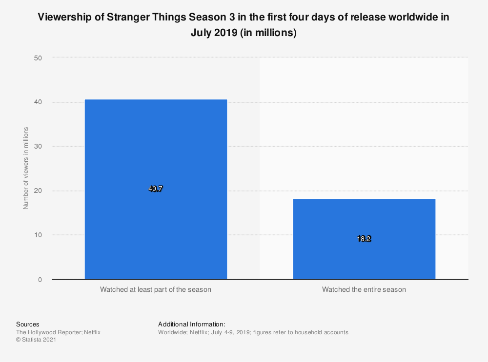 Statistic: Viewership of Stranger Things Season 3 in the first four days of release worldwide in July 2019 (in millions) | Statista