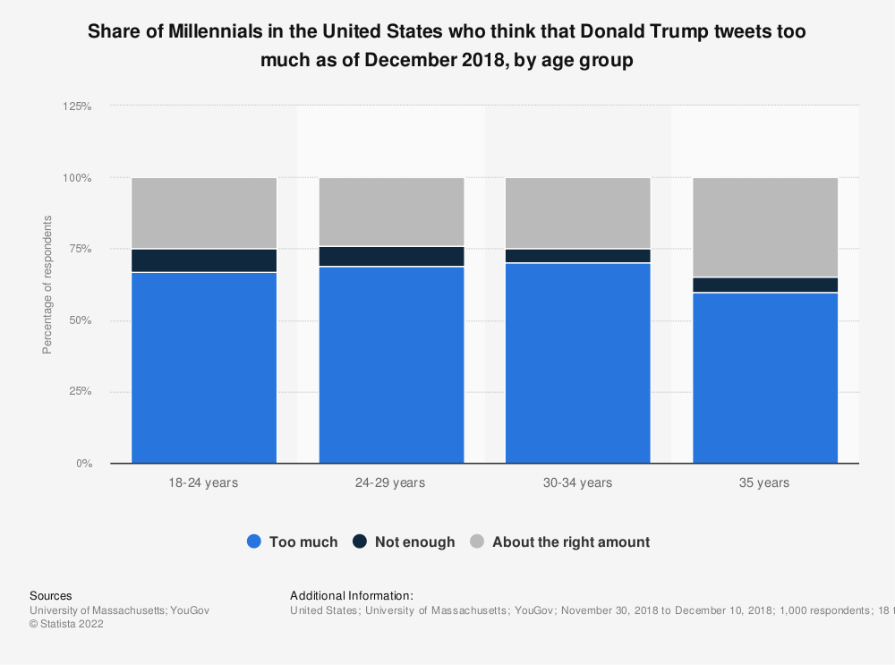 Statistic: Share of Millennials in the United States who think that Donald Trump tweets too much as of December 2018, by age group | Statista