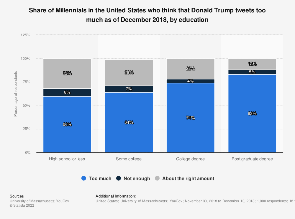 Statistic: Share of Millennials in the United States who think that Donald Trump tweets too much as of December 2018, by education | Statista