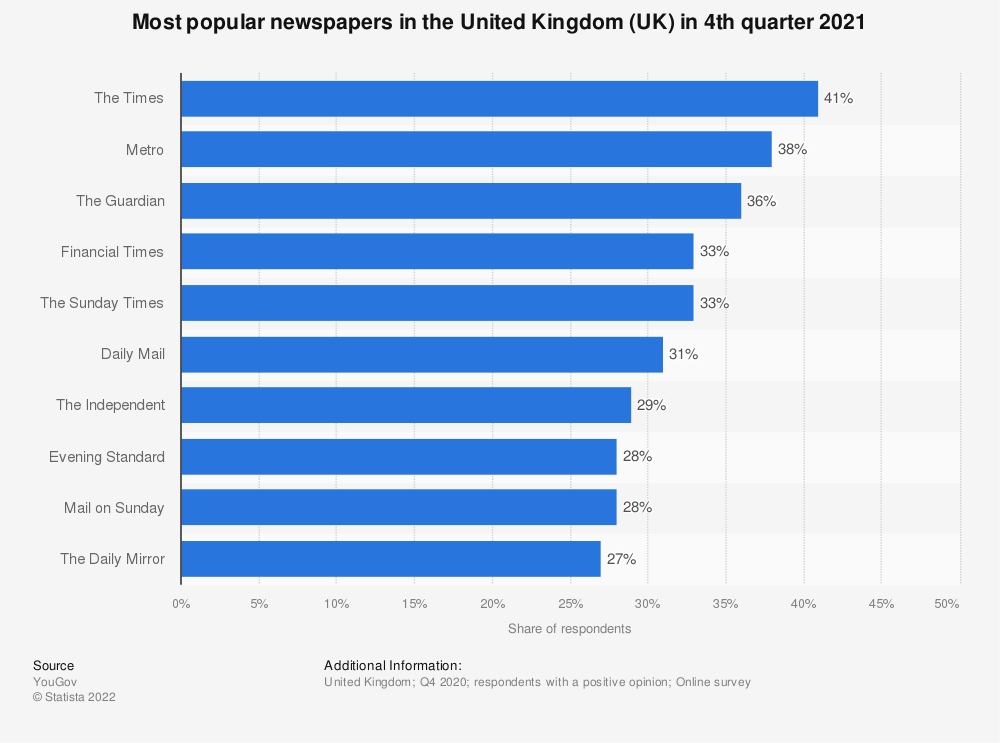 Statistic: Most popular newspapers in the United Kingdom in 4th quarter 2020 | Statista