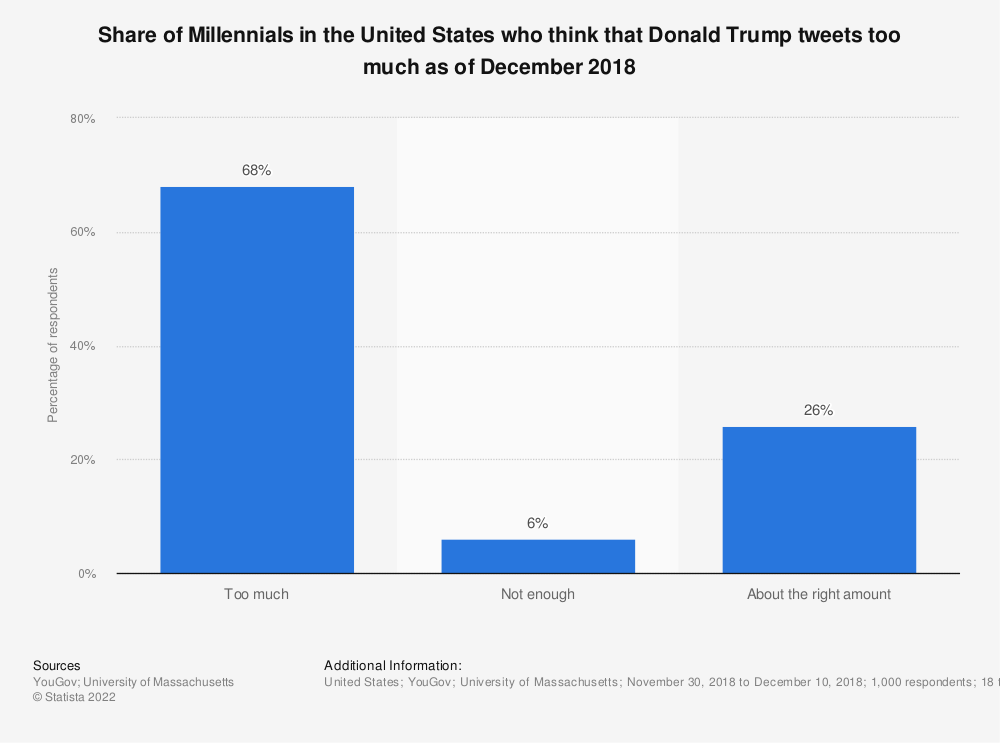 Statistic: Share of Millennials in the United States who think that Donald Trump tweets too much as of December 2018 | Statista