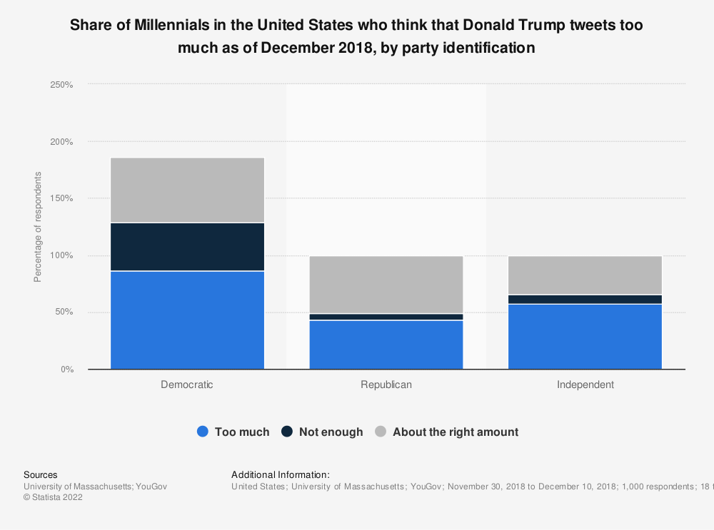 Statistic: Share of Millennials in the United States who think that Donald Trump tweets too much as of December 2018, by party identification | Statista