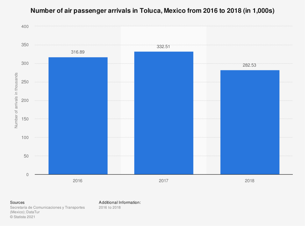 Statistic: Number of air passenger arrivals in Toluca, Mexico from 2016 to 2018 (in 1,000s) | Statista