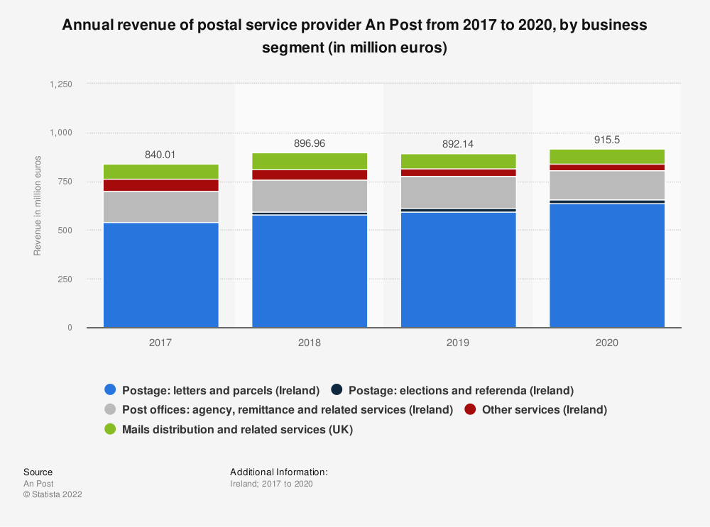 Statistic: Annual revenue by business segment of postal service provider An Post in 2017 and 2018 (in million euros) | Statista
