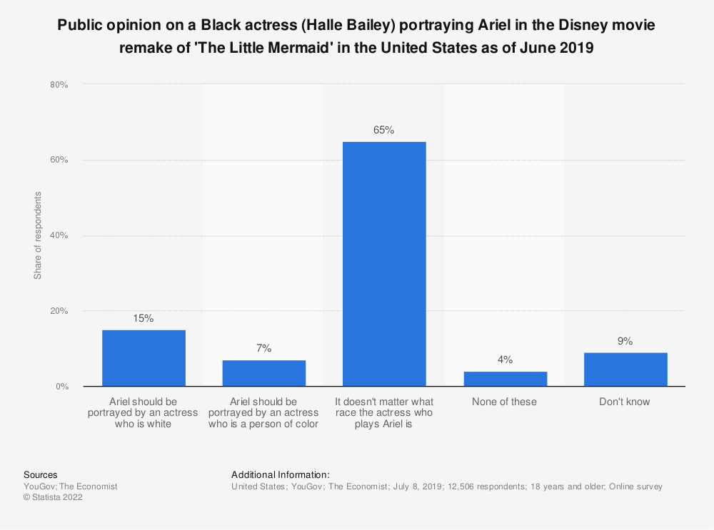 Statistic: Public opinion on a Black actress (Halle Bailey) portraying Ariel in the Disney movie remake of 'The Little Mermaid' in the United States as of June 2019 | Statista