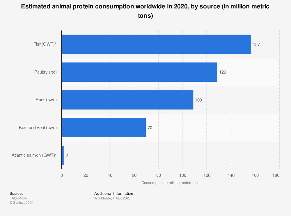 Statistic: Estimated animal protein consumption worldwide in 2019, by source (in million metric tons) | Statista