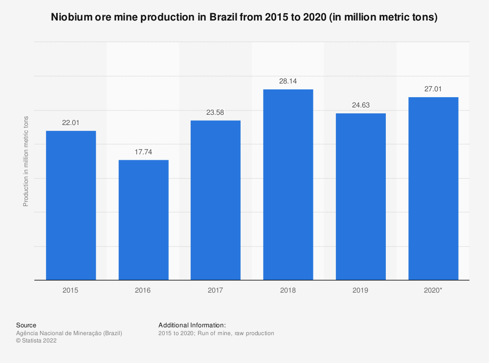 Statistic: Niobium ore mine production in Brazil from 2015 to 2018 (in million metric tons) | Statista