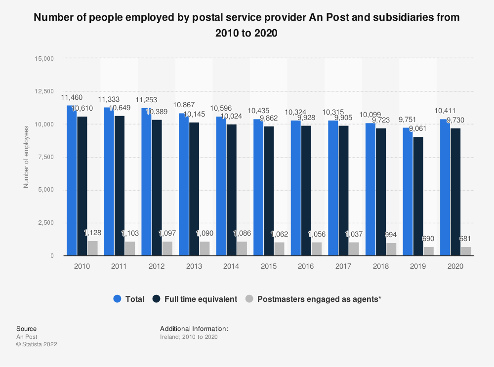 Statistic: Number of people employed by postal service provider An Post and subsidiaries from 2010 to 2019 | Statista