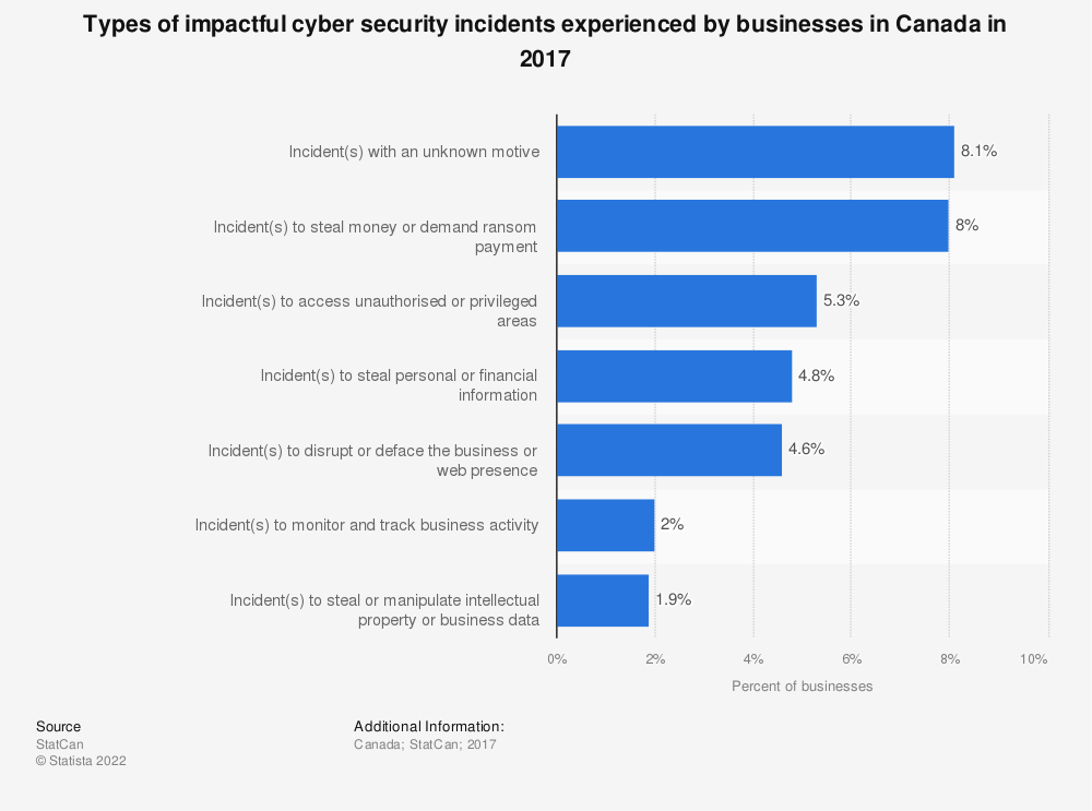 Statistic: Types of impactful cyber security incidents experienced by businesses in Canada in 2017 | Statista