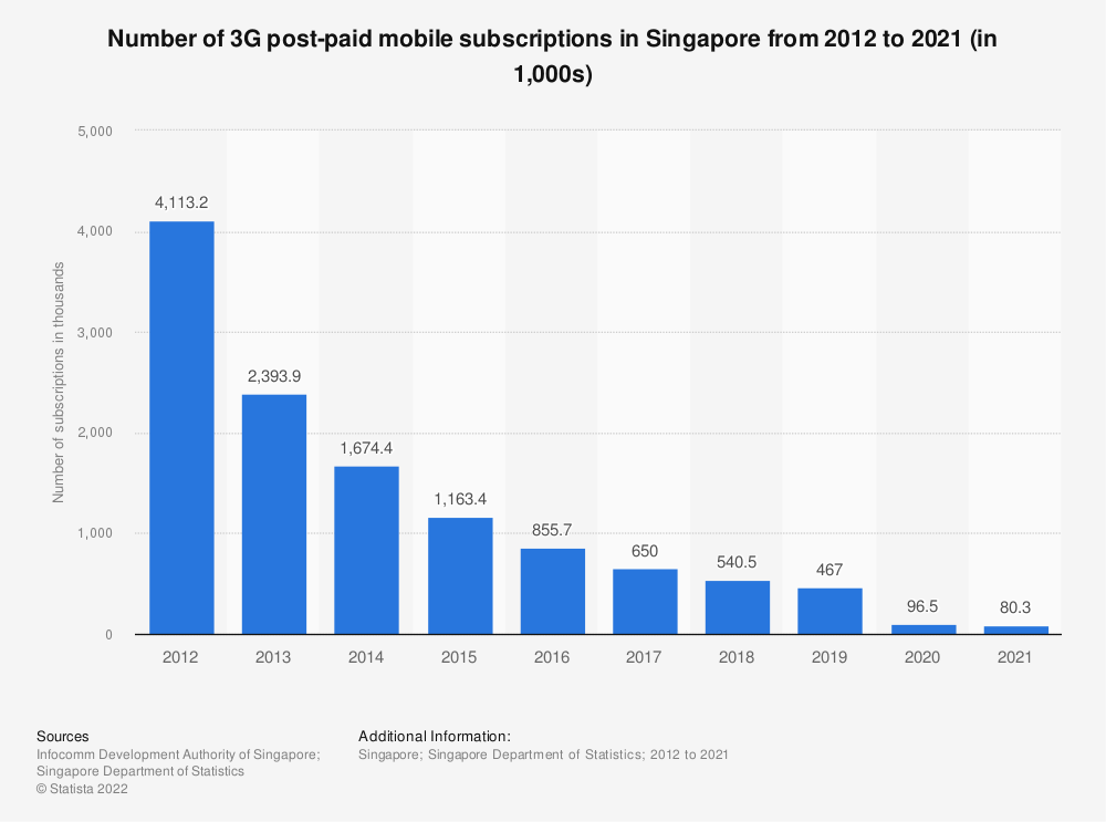 Statistic: Number of 3G post-paid mobile subscriptions in Singapore from 2009 to 2020 (in 1,000s) | Statista