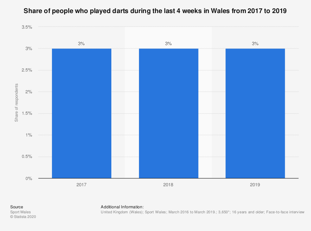 Statistic: Share of people who played darts during the last 4 weeks in Wales from 2017 to 2019 | Statista