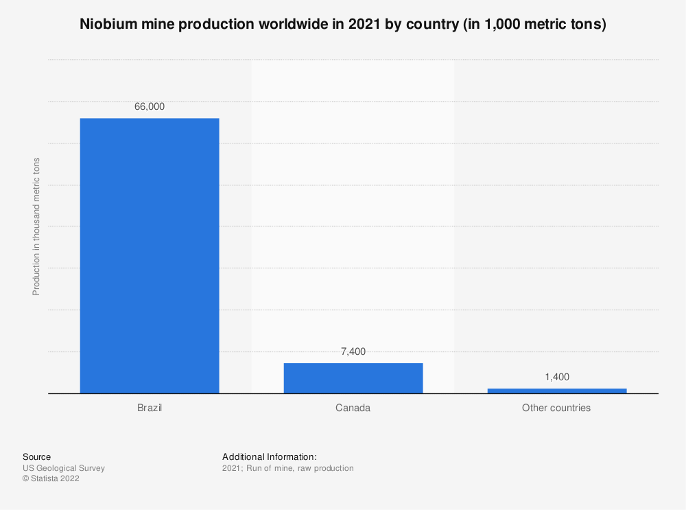 Statistic: Niobium mine production worldwide in 2020, by country (in 1,000 metric tons) | Statista