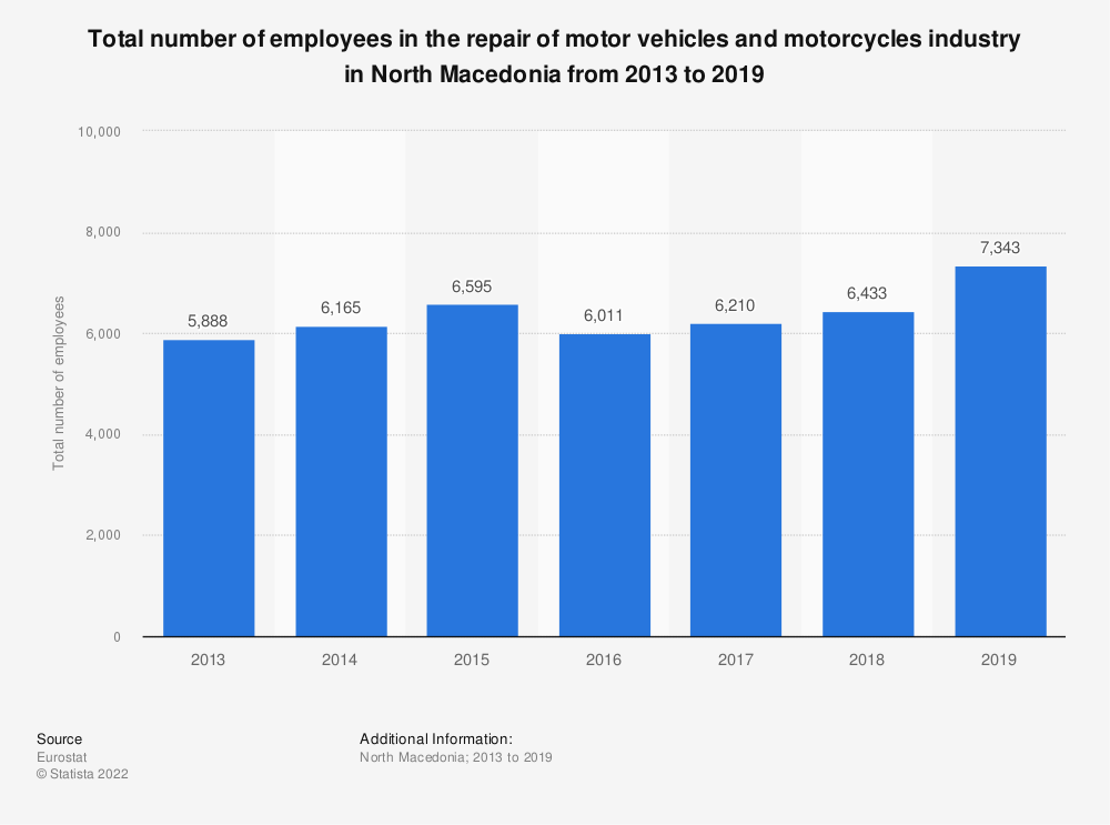 Statistic: Total number of employees in the repair of motor vehicles and motorcycles industry in North Macedonia from 2013 to 2016 | Statista