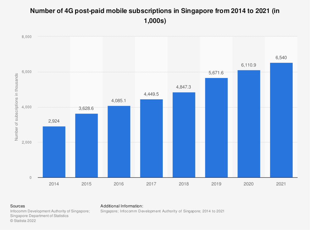 Statistic: Number of 4G post-paid mobile subscriptions in Singapore from 2014 to 2019 (in 1,000s) | Statista