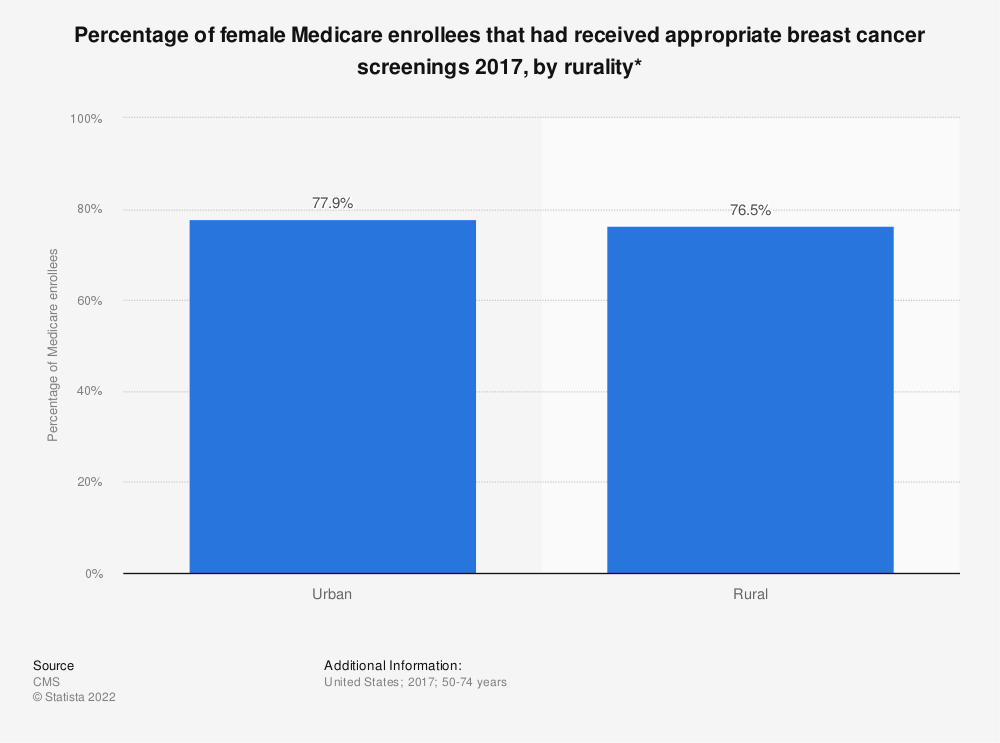 Statistic: Percentage of female Medicare enrollees that had received appropriate breast cancer screenings 2017, by rurality* | Statista