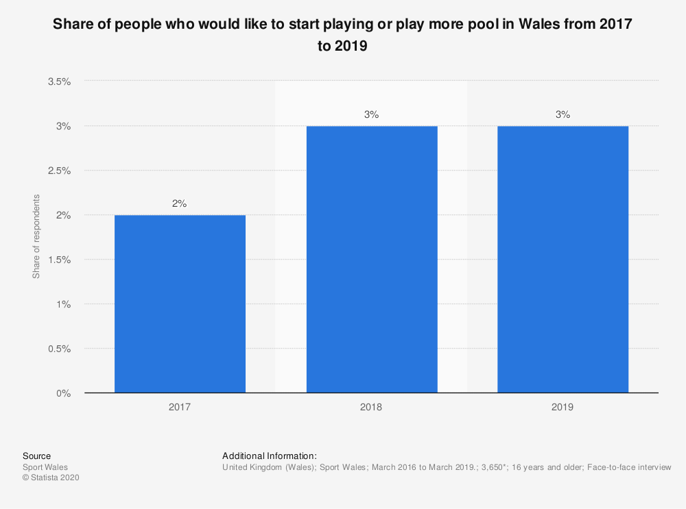 Statistic: Share of people who would like to start playing or play more pool in Wales from 2017 to 2019 | Statista
