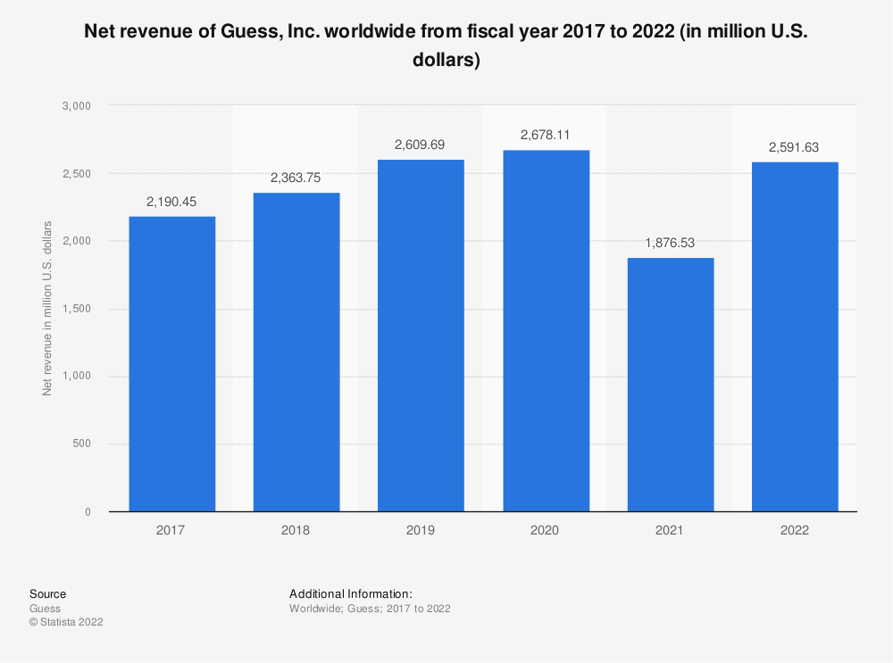 Statistic: Net revenue of Guess, Inc. worldwide from fiscal year 2017 to 2020 (in million U.S. dollars) | Statista