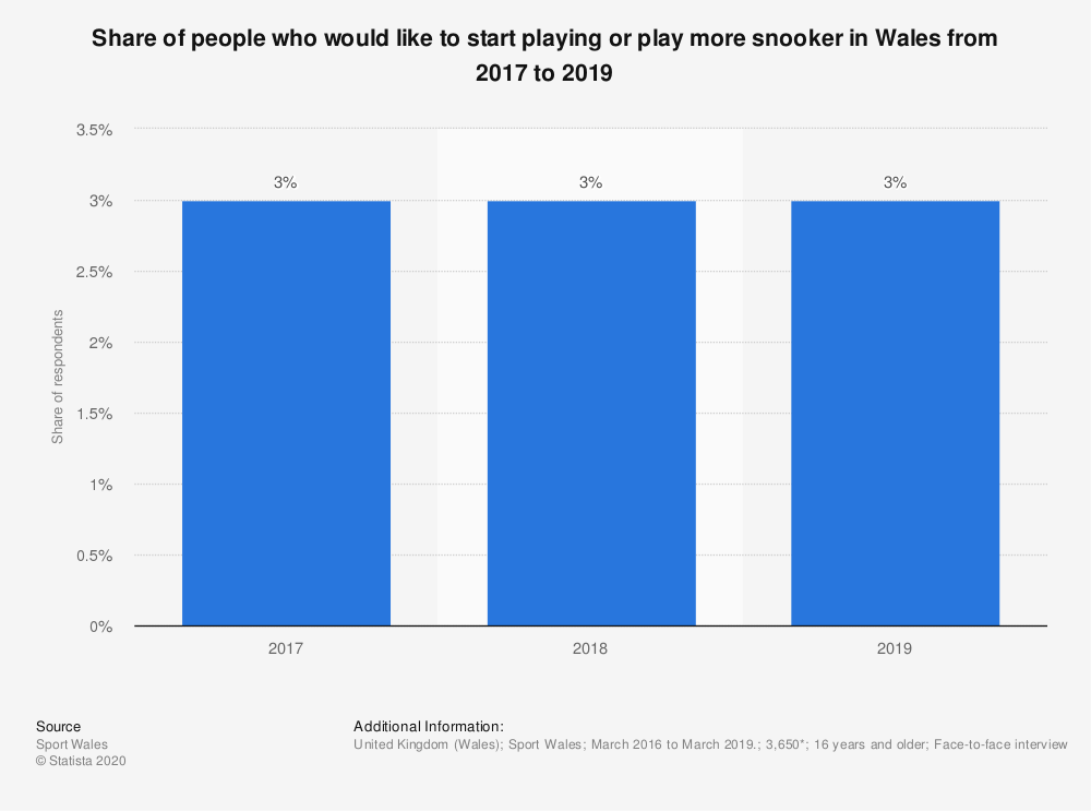 Statistic: Share of people who would like to start playing or play more snooker in Wales from 2017 to 2019 | Statista