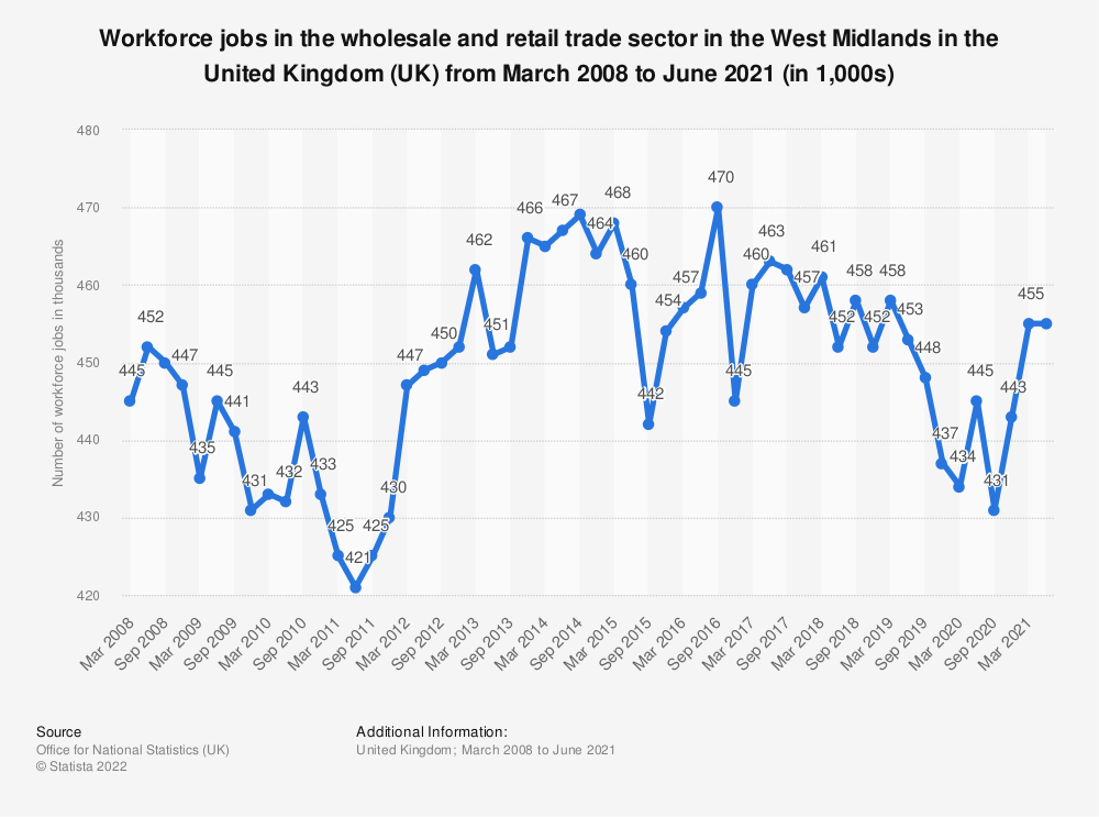Statistic: Workforce jobs in the wholesale and retail trade sector in the West Midlands in the United Kingdom (UK) from March 2008 to March 2019 (in 1,000s)   Statista