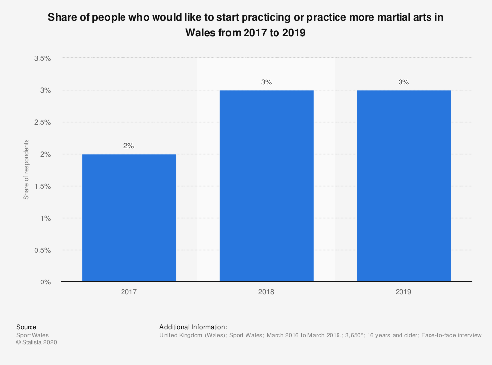 Statistic: Share of people who would like to start practicing or practice more martial arts in Wales from 2017 to 2019 | Statista