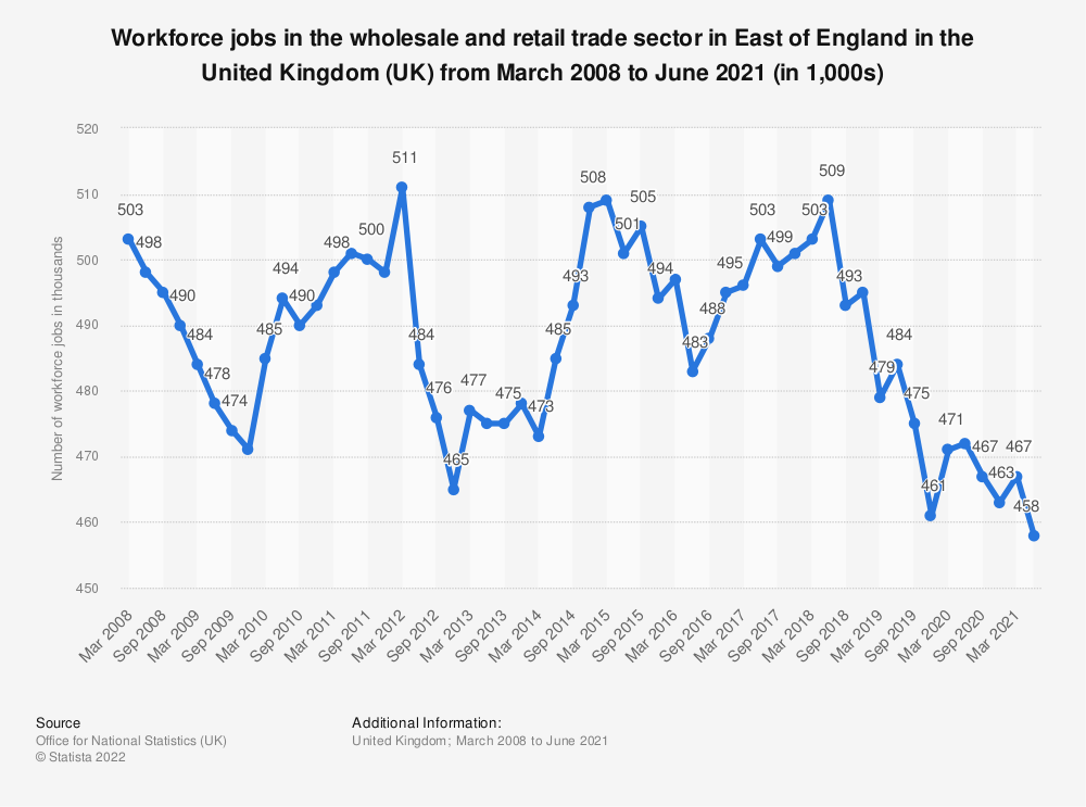 Statistic: Workforce jobs in the wholesale and retail trade sector in East of England in the United Kingdom (UK) from March 2008 to March 2019 (in 1,000s) | Statista