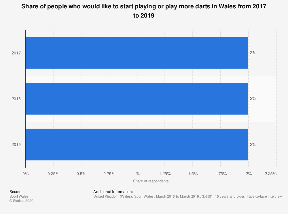 Statistic: Share of people who would like to start playing or play more darts in Wales from 2017 to 2019 | Statista