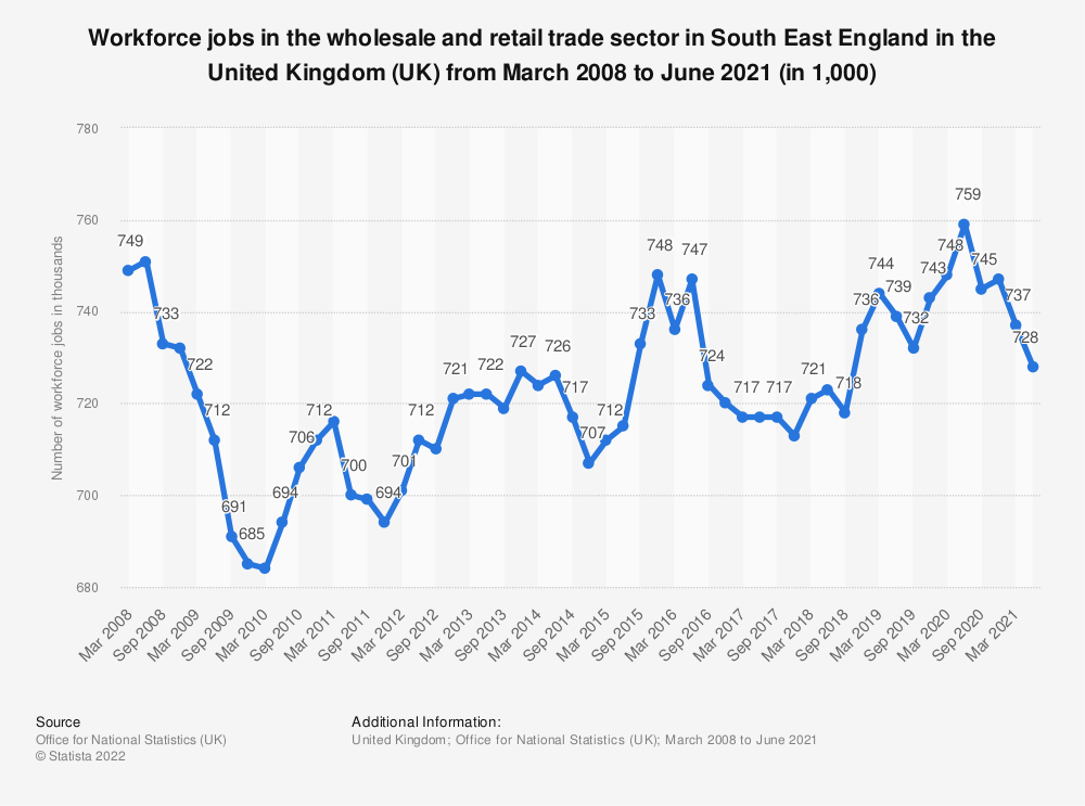 Statistic: Workforce jobs in the wholesale and retail trade sector in South East England in the United Kingdom (UK) from March 2008 to March 2020 (in 1,000)   Statista