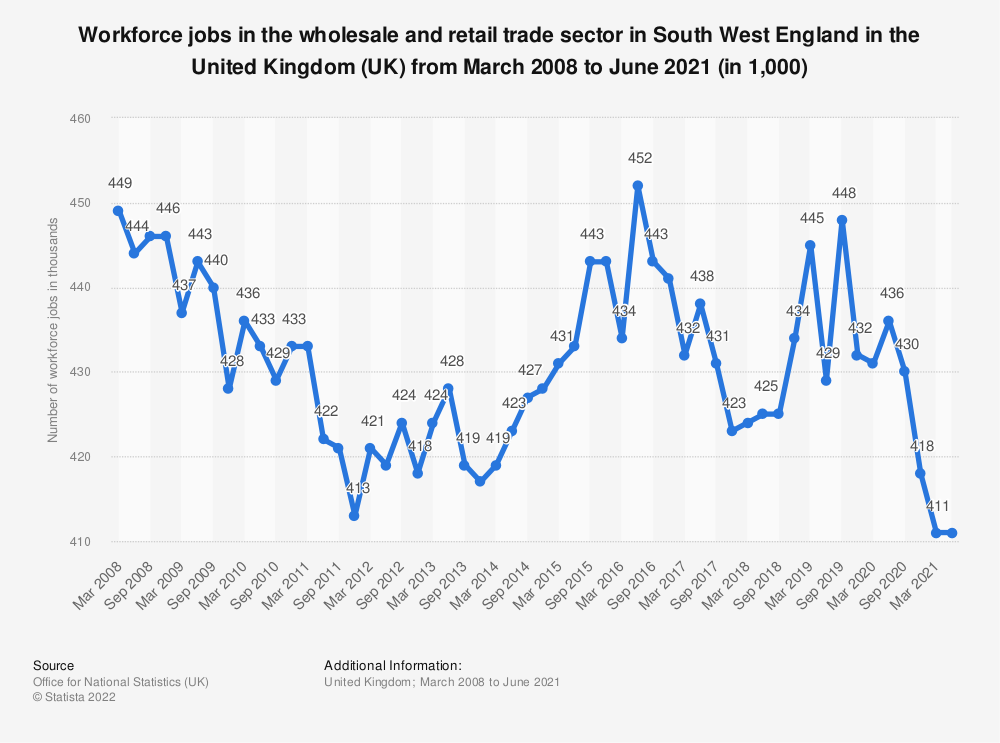 Statistic: Workforce jobs in the wholesale and retail trade sector in South West England in the United Kingdom (UK) from March 2008 to March 2020 (in 1,000) | Statista