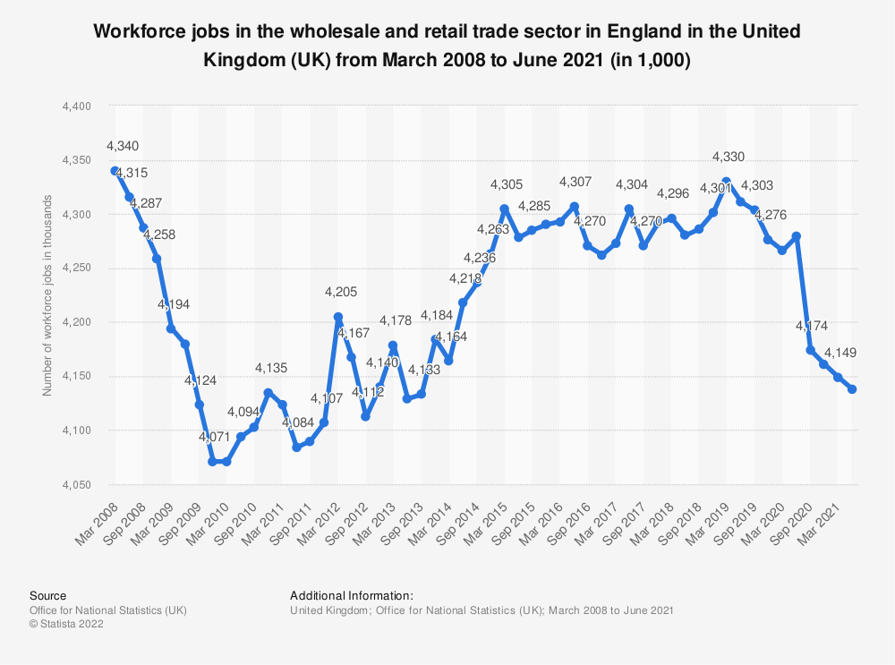 Statistic: Workforce jobs in the wholesale and retail trade sector in England in the United Kingdom (UK) from March 2008 to March 2020 (in 1,000) | Statista
