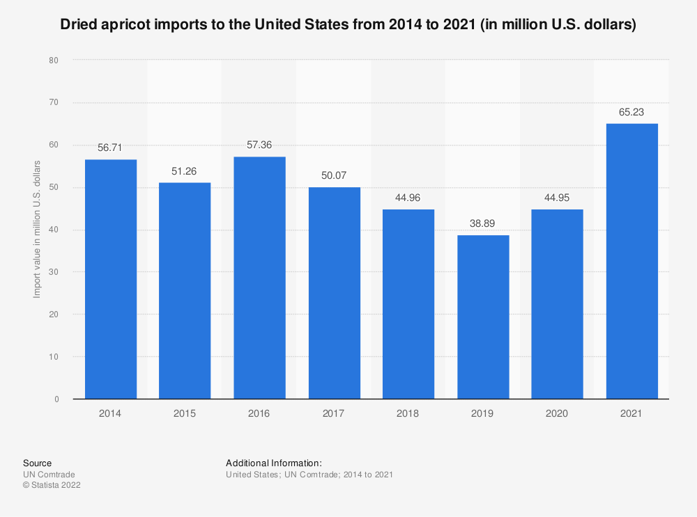 Statistic: Dried apricot imports to the United States from 2014 to 2018 (in million U.S. dollars) | Statista