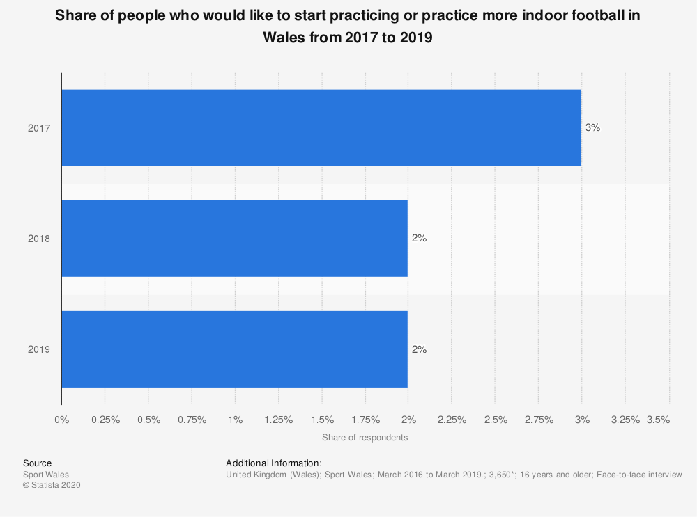 Statistic: Share of people who would like to start practicing or practice more indoor football in Wales from 2017 to 2019 | Statista