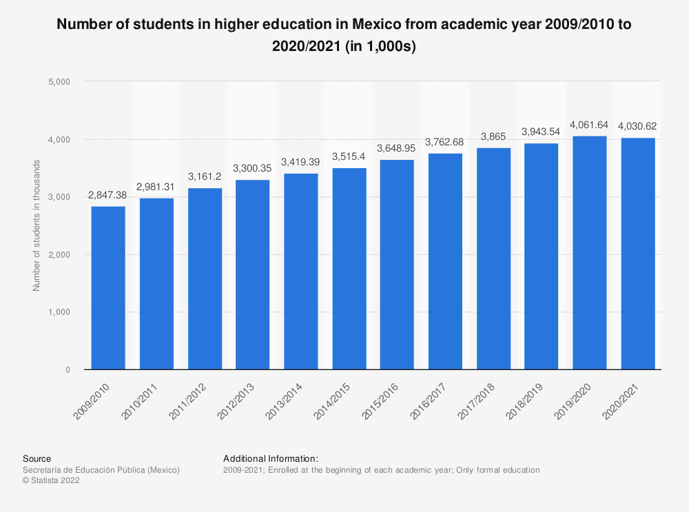 Statistic: Number of students in higher education in Mexico from academic year 2009/2010 to 2017/2018 | Statista