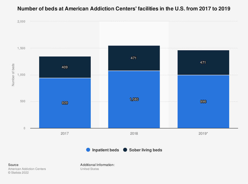 Statistic: Number of beds at American Addiction Centers' facilities in the U.S. from 2017 to 2019 | Statista