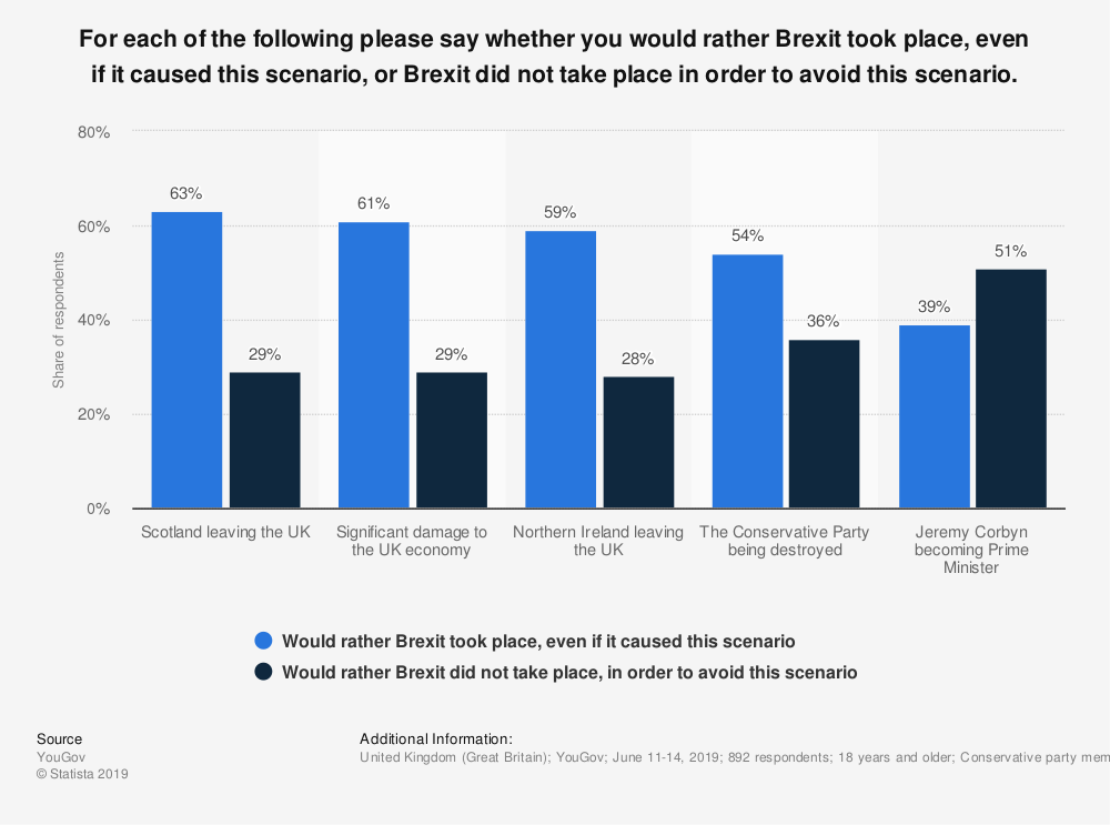 Statistic: For each of the following please say whether you would rather Brexit took place, even if it caused this scenario, or Brexit did not take place in order to avoid this scenario. | Statista