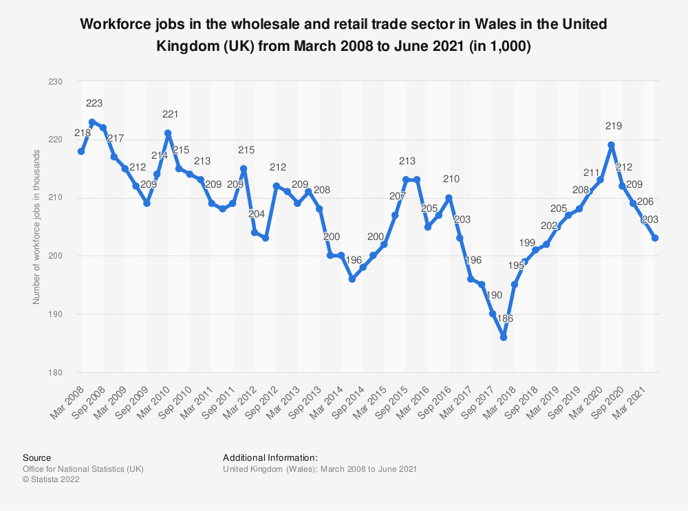 Statistic: Workforce jobs in the wholesale and retail trade sector in Wales in the United Kingdom (UK) from March 2008 to March 2020 (in 1,000) | Statista
